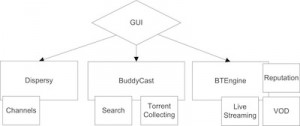 Open Source Column: Tribler: P2P Search, Share and Stream