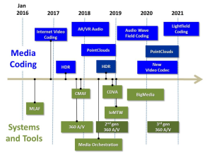 MPEG-Roadmap