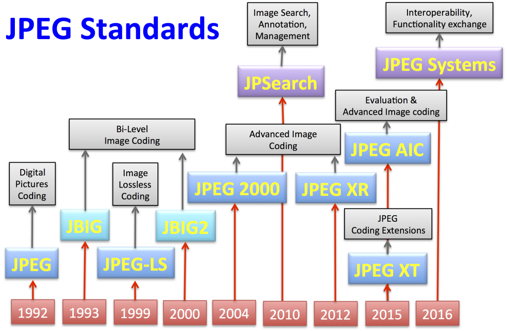 JPEGstandards