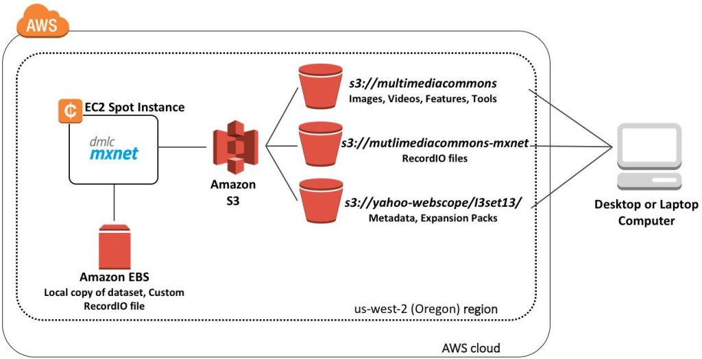 Figure 2. The diagram shows a cost-efficient setup with a Spot Instance in the same region (us-west-2) as the S3 buckets that houses YFCC100M and MMCOMMONS images/videos and RecordIO files. Data in the S3 buckets can be accessed in a same way from researcher's computer; the only downside with this is the longer latency for retrieving data from S3. Note that there are several Yahoo! Webscope buckets (I3set1-I3setN) that hold a copy of the YFCC100M, but you only can access it using the path you were assigned after requesting the dataset.