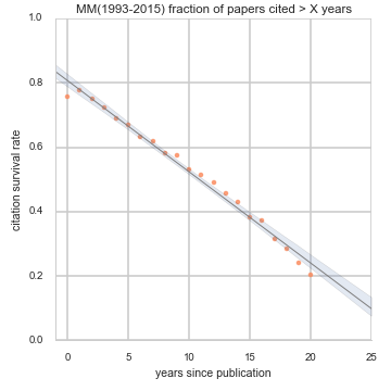 Figure 2. Fraction of ACM MM papers that are cited at least once more than X years after they are published, with a linear regression overlay.