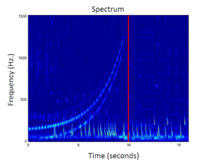 Figure 4. The spectral representation of the musical segment containing a drop. You can observe the sweeping structure indicating the buildup. The red vertical line is the drop.