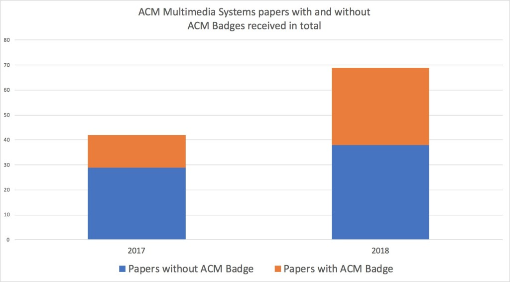 Sharing and Reproducibility in ACM SIGMM