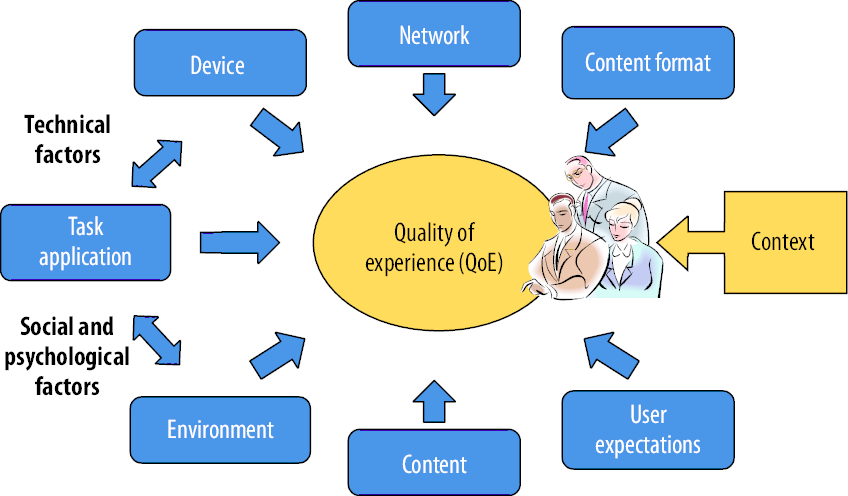 Quality of Experience Column: An Introduction