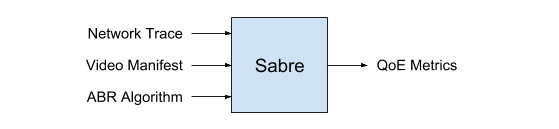 Sabre takes a number of inputs, simulates a video session, and outputs QoE metrics.