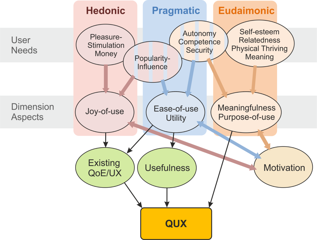 Towards an Integrated View on QoE and UX: Adding the Eudaimonic Dimension