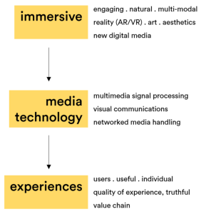 Figure 1. Evolution of current immersive media experiences