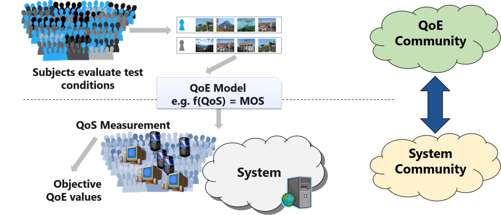 System centric QoE - Merging the system and the QoE perspectives