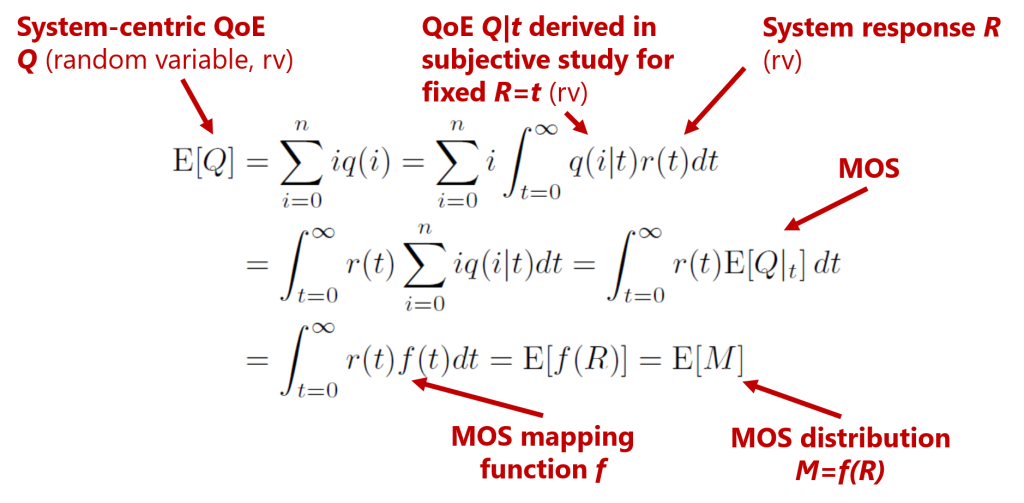 Expected system QoE E[Q] in the system is equal to the expected MOS