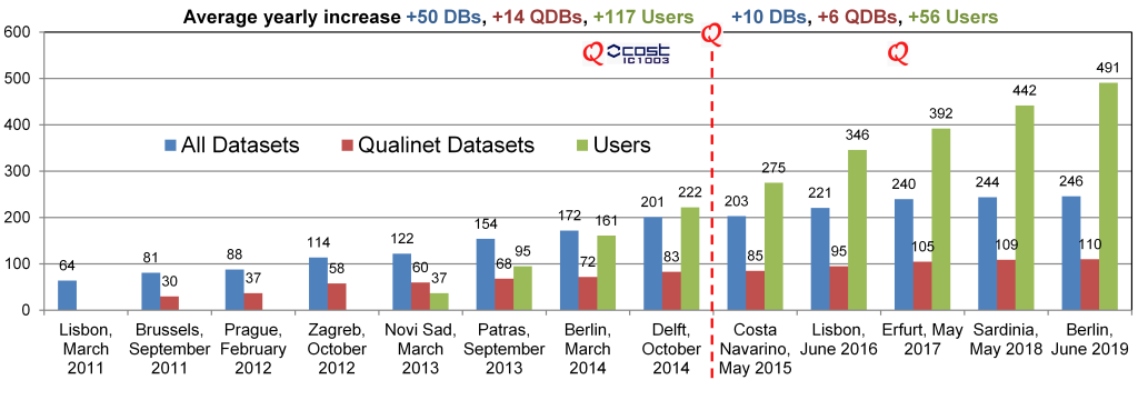 Figure 2. Qualinet Databases statistics on the number of records and users.