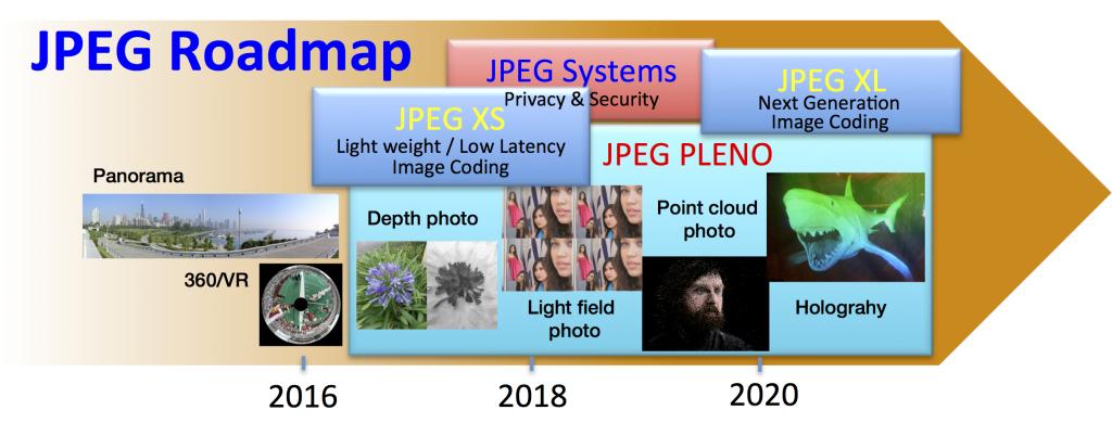 JPEGroadmap