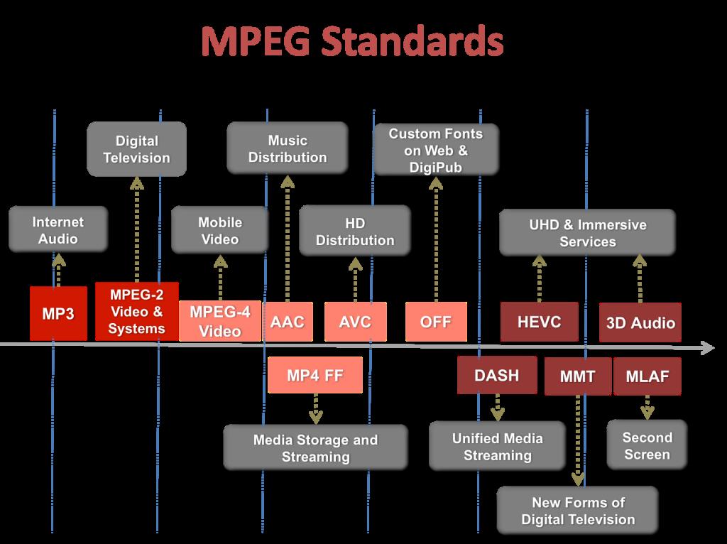 MPEGStandards