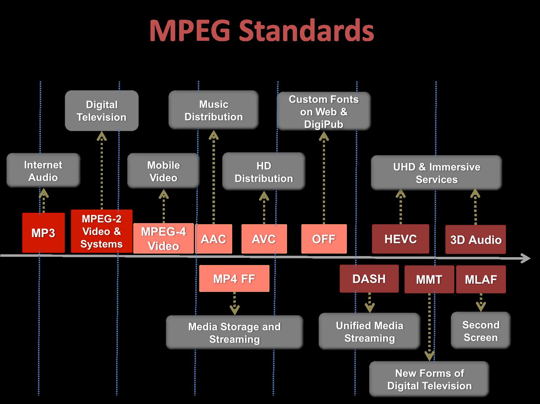 MPEG-2 - Wikipedia | 1128x1507