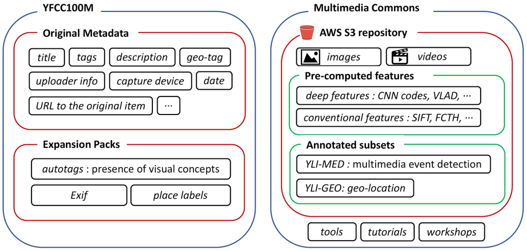 Figure 1. Overview diagram of YFCC100M and Multimedia Commons.