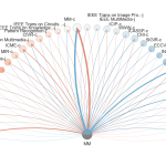 Figure 1. The citation flow for ACM Multimedia (1993-2015). Summary of incoming vs outgoing citations to the top 25 venues in either direction. Node colors: ratio of citations (outgoing ideas, red) vs references (incoming ideas, blue). Node sizes: amount of total citation+references in either direction. Thickness of blue edges are scaled by the number of references going to a given venue; thickness of red edges are scaled by the number of citations coming from a given venue. Nodes are sorted left-to-right by the ratio of incoming vs outgoing citations to this conference.