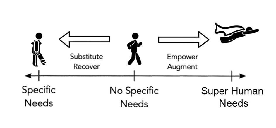 Assistive Augmentation Continuum